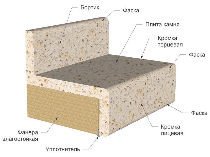 Структура каменного подоконника