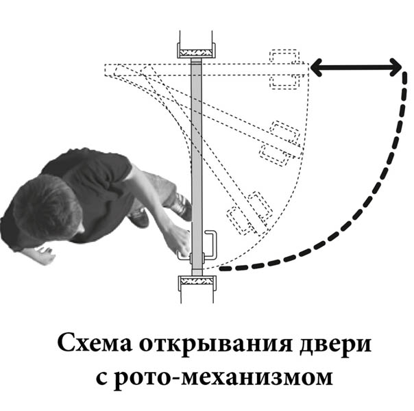 Принцип работы рото-двери