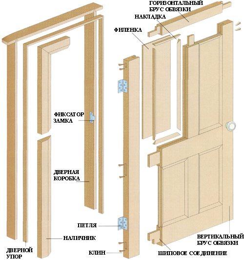 Схема сборки филенчатой двери