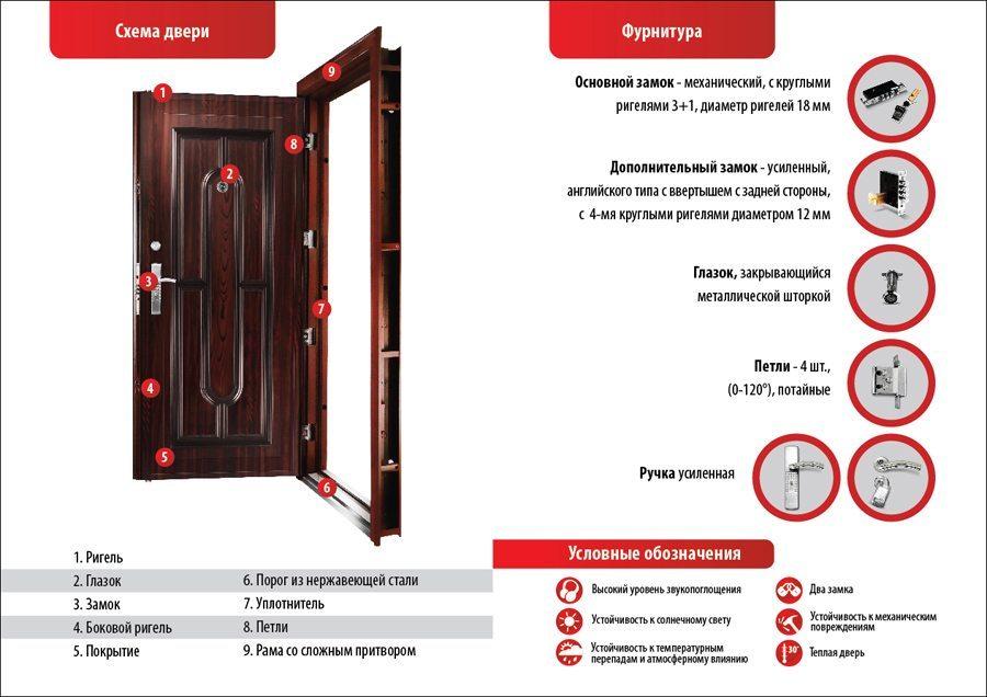 Характеристики металлической двери