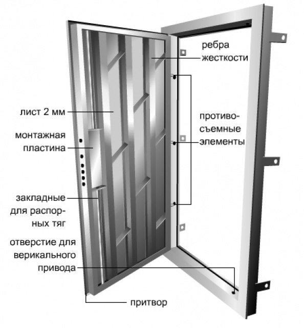 Металлический каркас двери