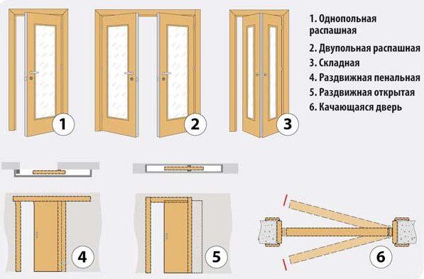 Схема способов открывания створки