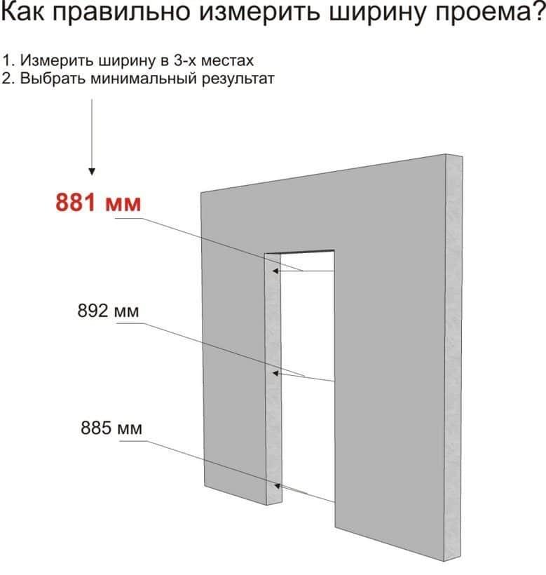 Схема измерения ширины проема