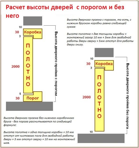 Схема расчета высоты двери