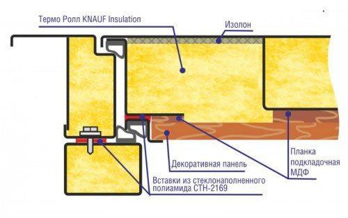 Дверь с теплоизоляционным слоем