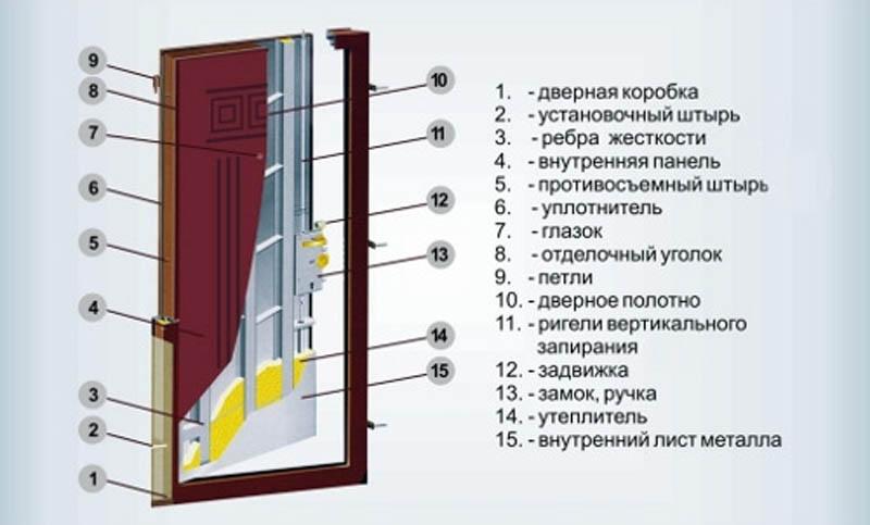 Схема устройства металлической двери
