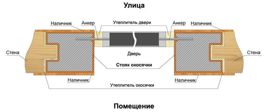Схема установки металлической двери