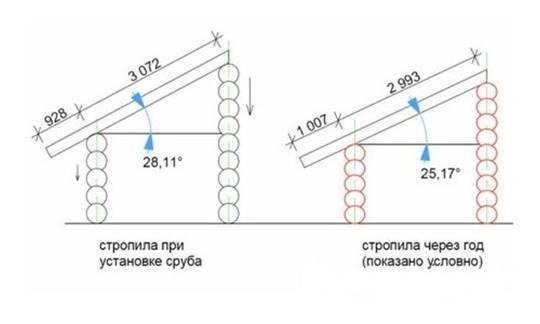 Схема усадки стропил