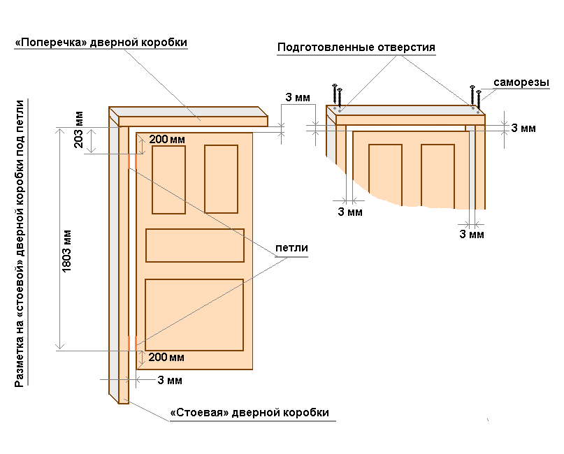 Схема навески петель