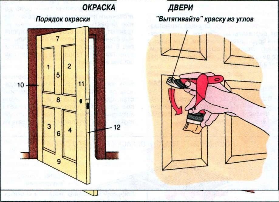 Схема окрашивания двери
