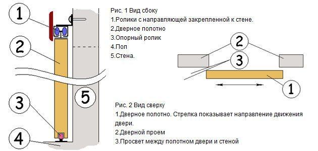 Чертеж раздвижной дверной конструкции
