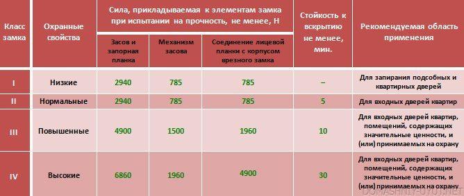 Таблица взломостойкости замков