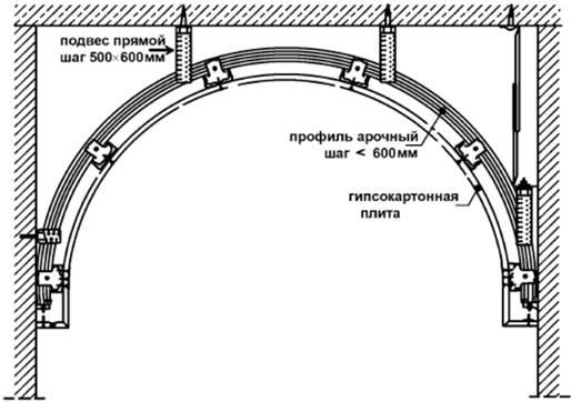 Схема установки арочного каркаса