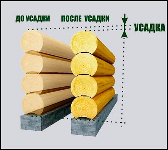 Схема усадки деревянного сруба