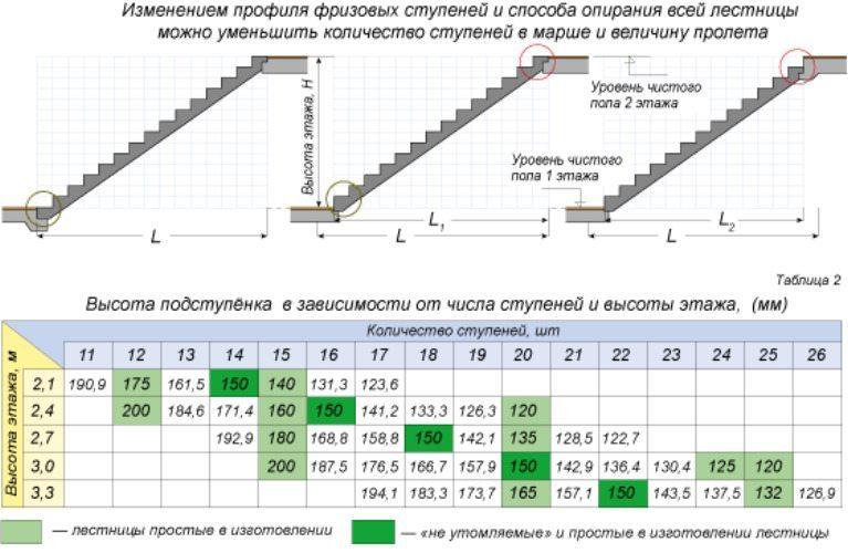 Таблица высоты подступенка