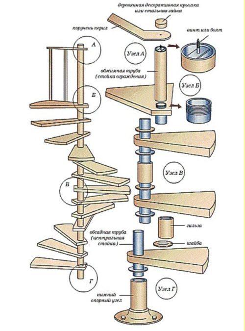 Соединение узлов лестницы