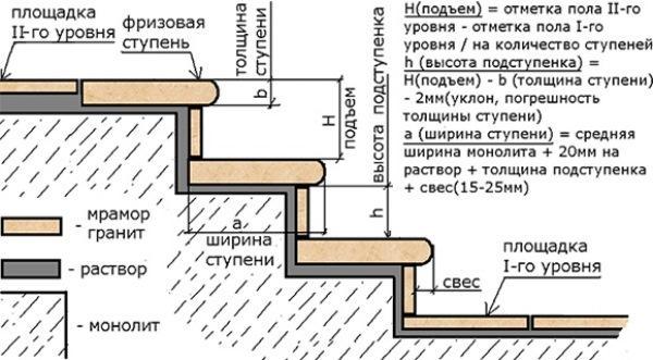 Монтаж каменной лестницы