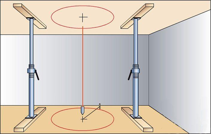 Центр нарисованной на потолке окружности - это место, где будет установлен опорный столб