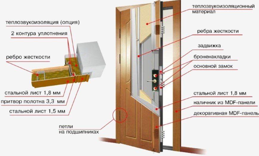 Схема устройства входной двери