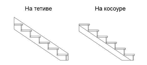 сравнение лестниц на косоуре и тетиве