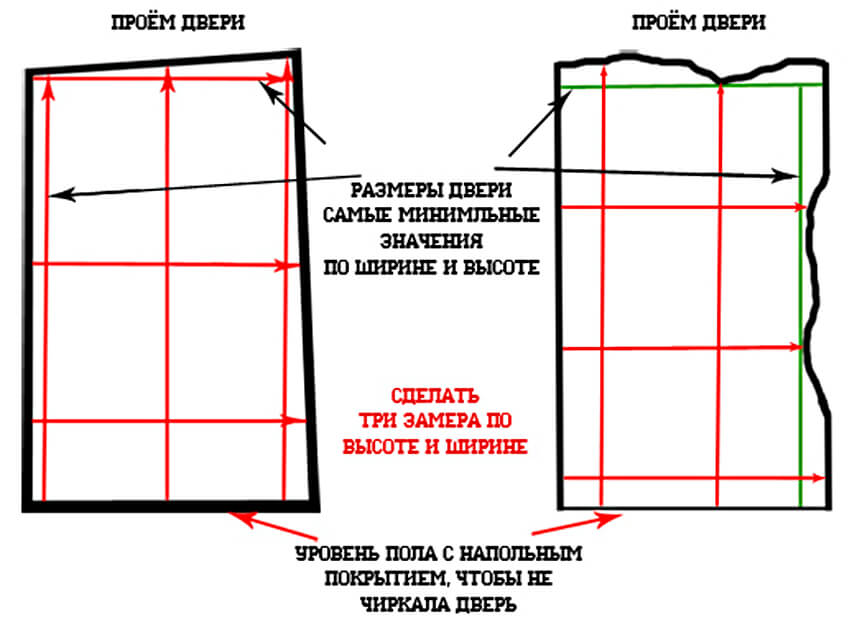 Измерения дверного проема