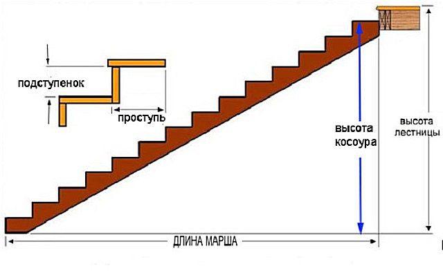 Определение длины косоура