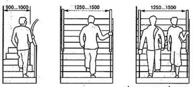 Определение ширины лестницы