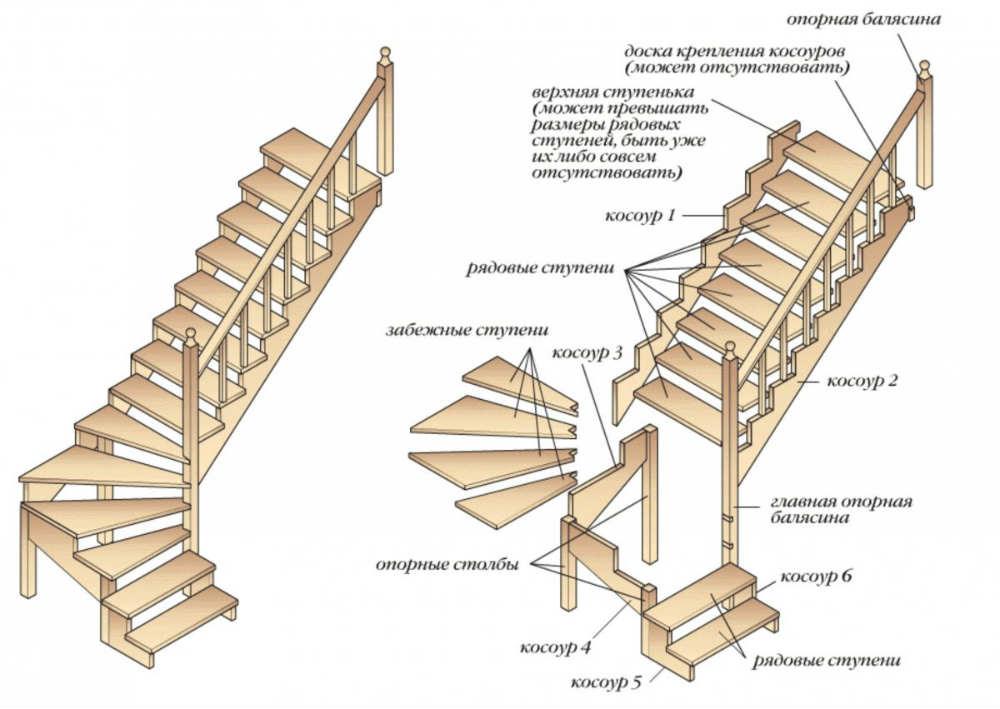 Устройство деревянной лестницы
