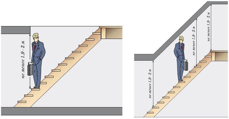 Оптимальные размеры проема под лестницу