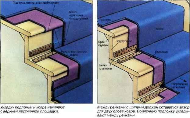 Укладка ковролина на подложку