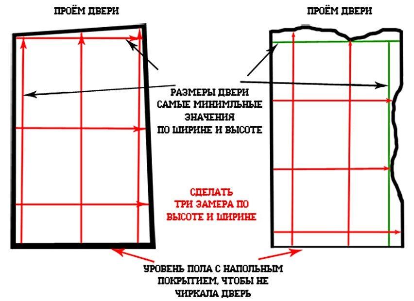 Схема снятия размеров с дверного проема