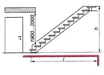 Расстояние от лестницы до низа потолка