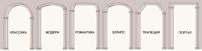 Типовые формы проемов