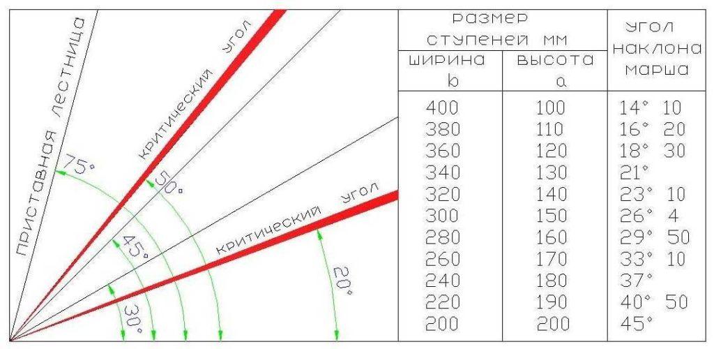 Значение высоты ступени в зависимости от уклона