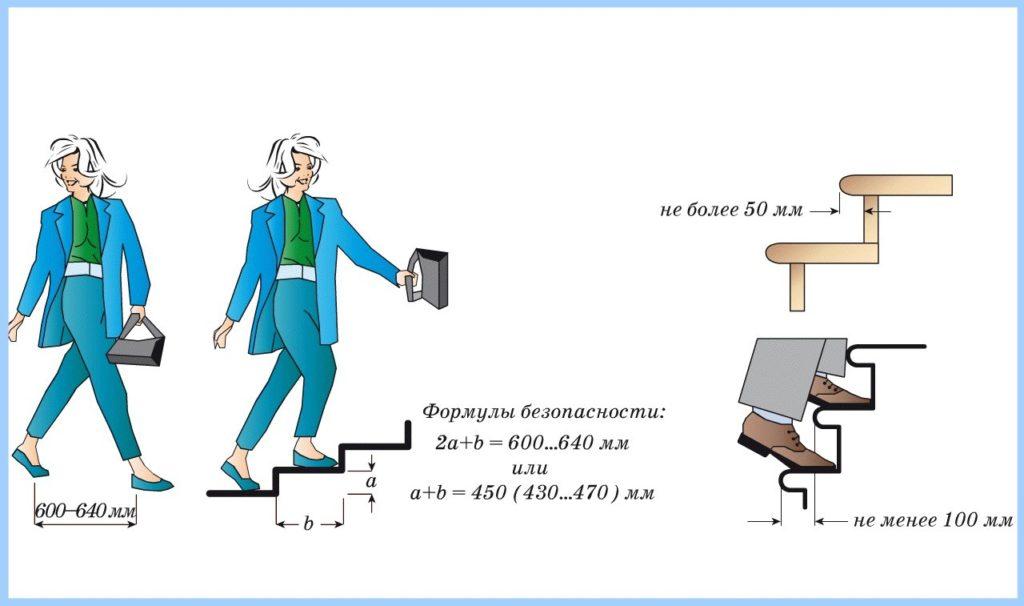 Расчет пропорций ступени исходя из шага человека