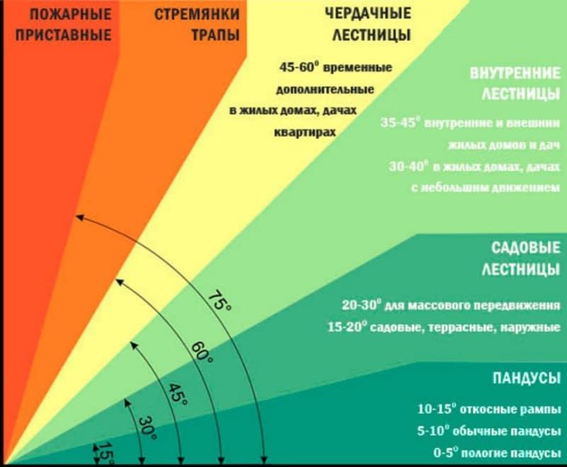 Диапазоны уклонов различных типов лестниц