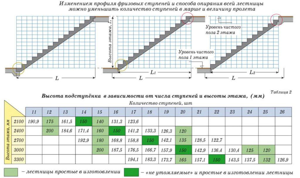Примеры размеров ступеней в зависимости от высоты этажа