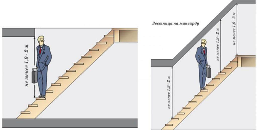 Расстояние от марша до потолка лестницы