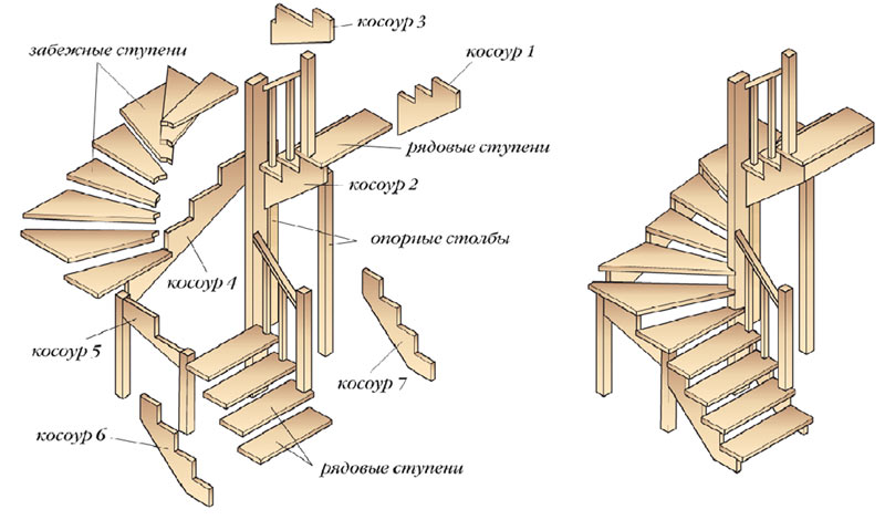 Схема косоуров
