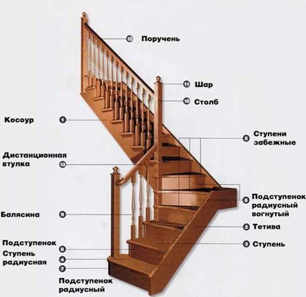 Забежная лестница комбинированной конструкции