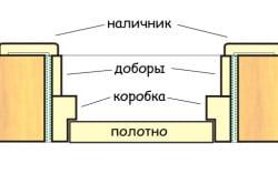 Схема устройства межкомнатной двери