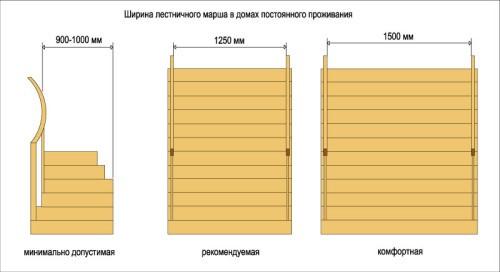 Рекомендуемая ширина