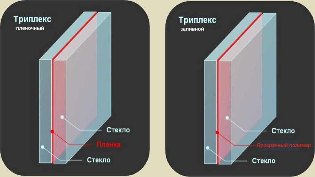 "Структура стекла ""Триплекс"""