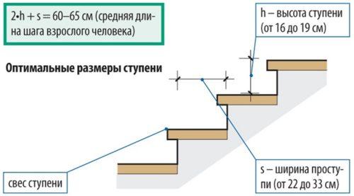 длина и высота ступеней