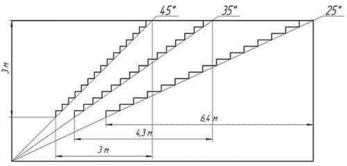 длина лестницы в зависимости от угла наклона