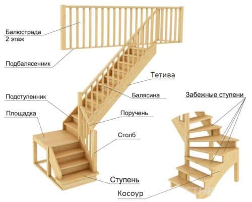 схема лестниц на тетиве и косоурах