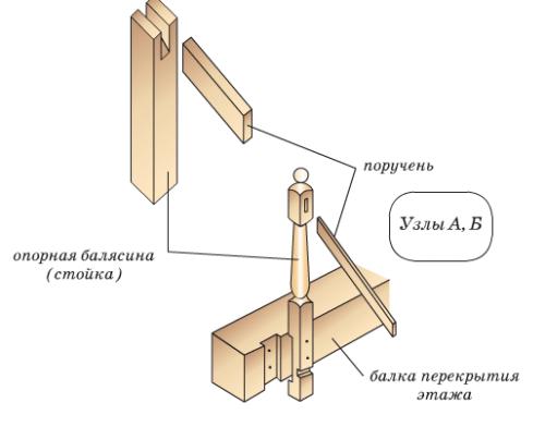 установка балясины и поручня