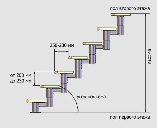 расчет шага лестницы