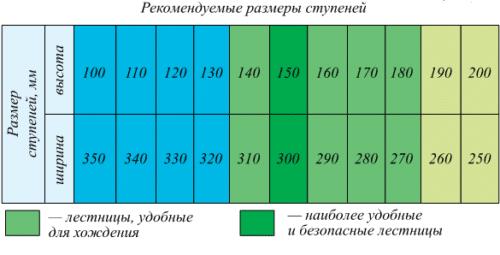 рекомендуемые размеры ступеней