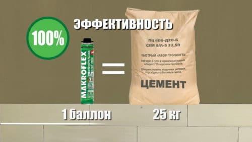 пена цемент эффективность